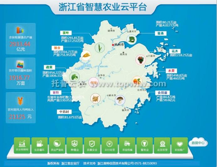 浙江省智慧农业云平台建设初试锋芒-托普云农物联网